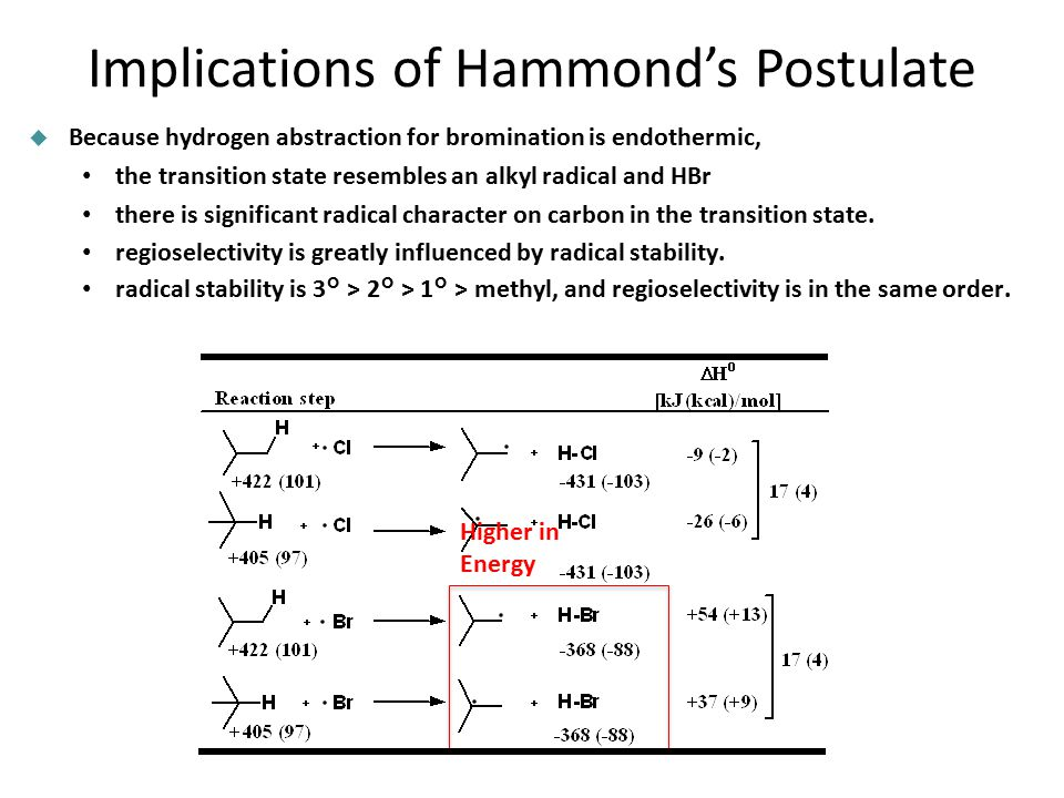 Implications of Hammond's Postulate