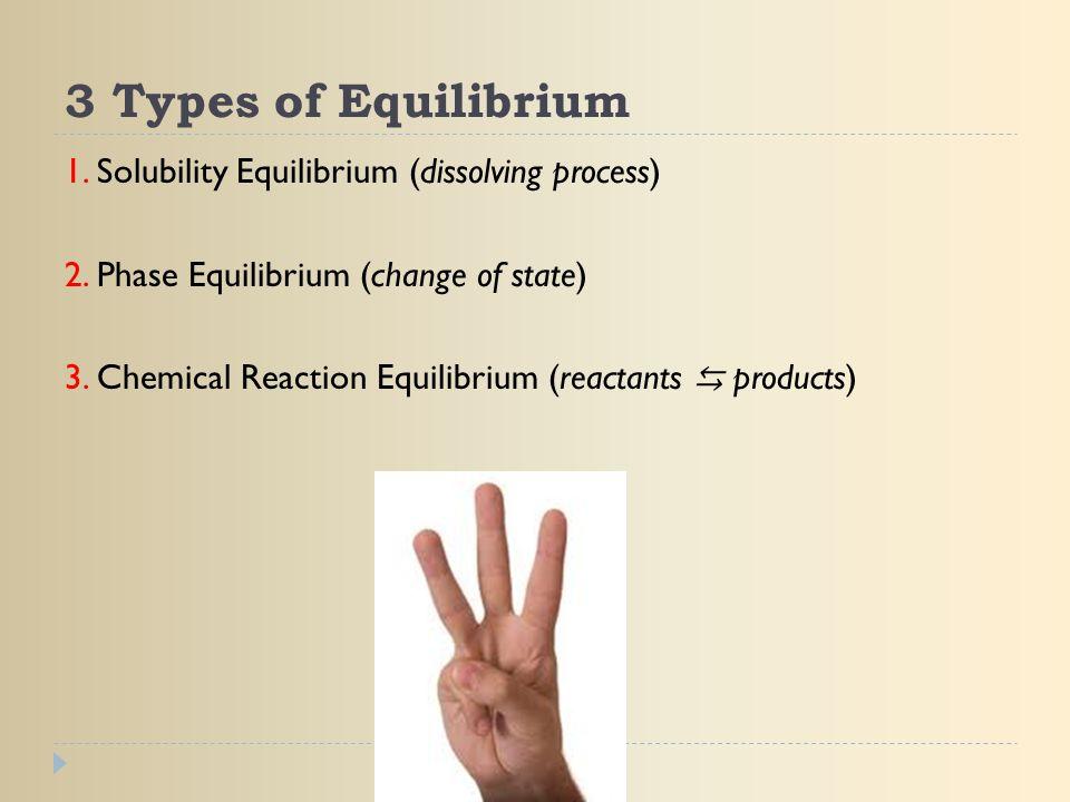3 Types of Equilibrium 1. Solubility Equilibrium (dissolving process)
