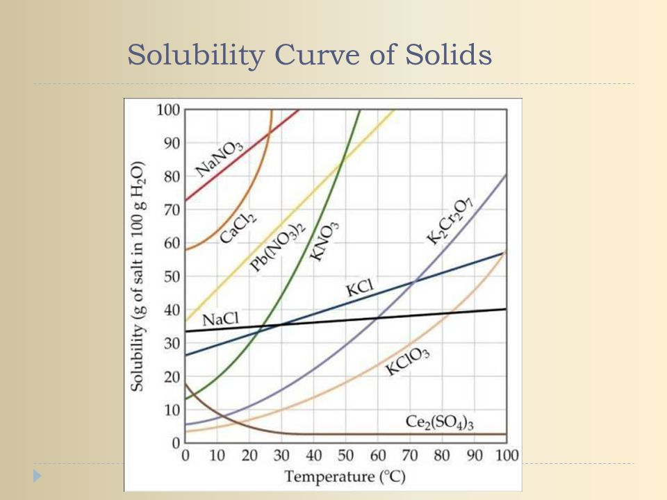 Solubility Curve of Solids