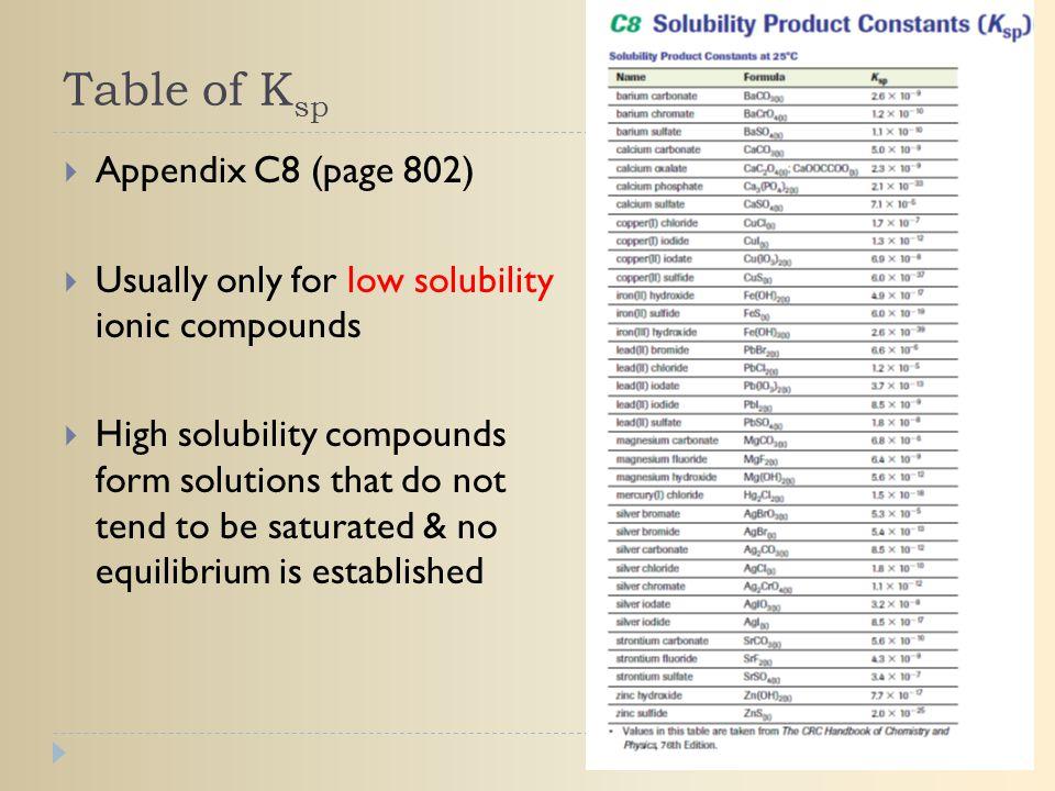 Table of Ksp Appendix C8 (page 802)