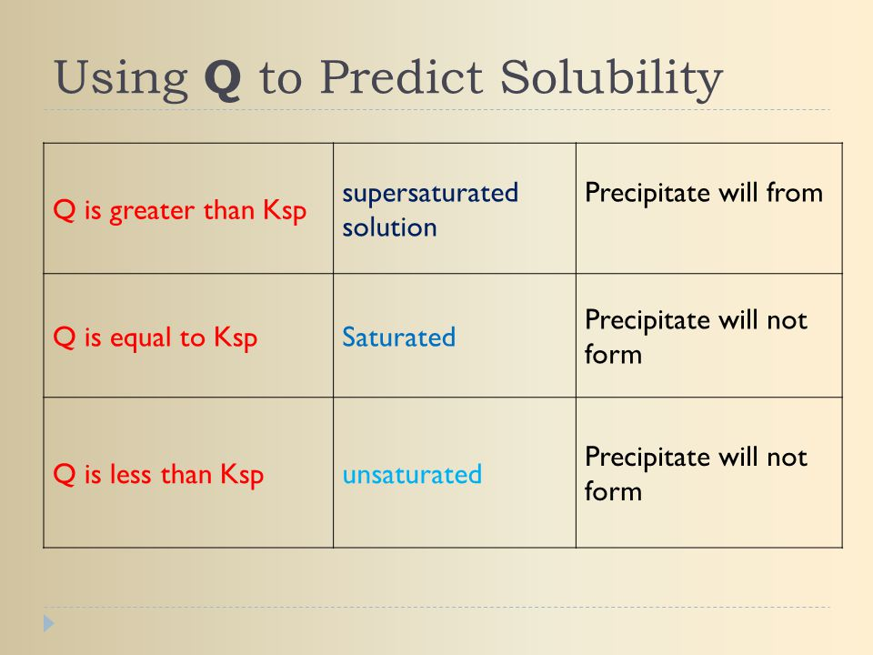 Using Q to Predict Solubility