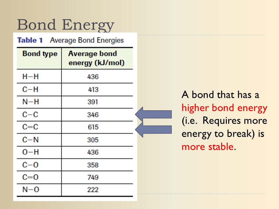 Bond Energy A bond that has a higher bond energy (i.e.