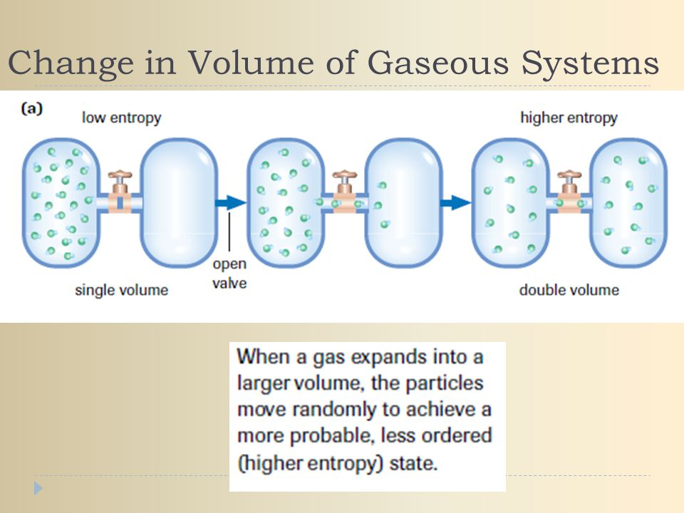 Change in Volume of Gaseous Systems