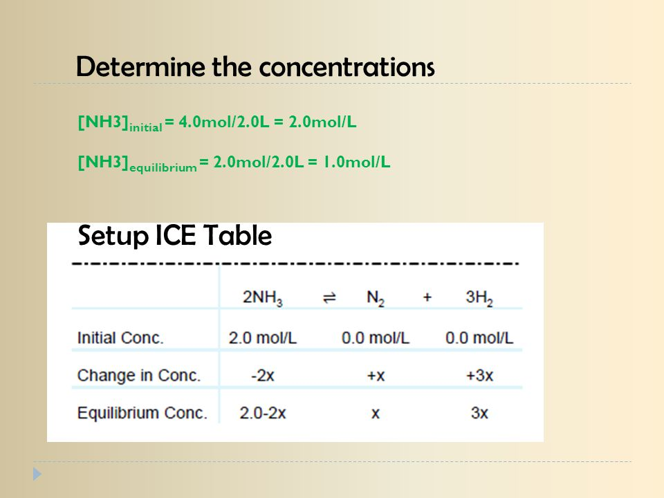 Determine the concentrations