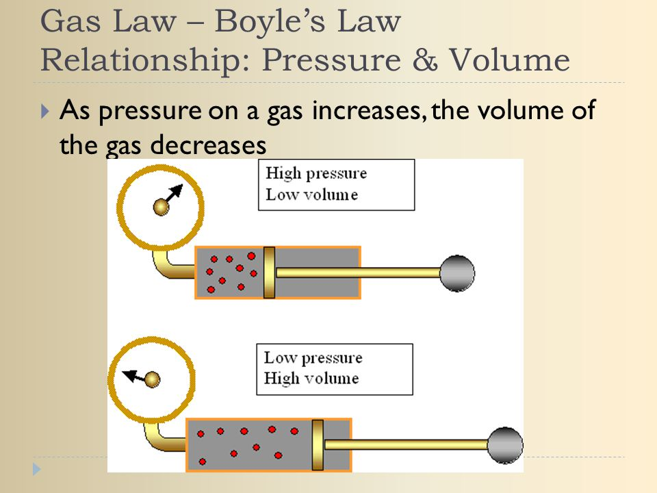 Gas Law – Boyle's Law Relationship: Pressure & Volume