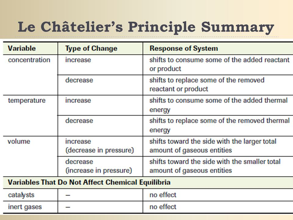 le chatliers principle Le chatelier's principle states that if a system at equilibrium is disturbed by a change in temperature, pressure, or a component concentration, the system will shift its equilibrium position so as to counteract the effect of the disturbance (brown etal, 2003) the factors that affect the.
