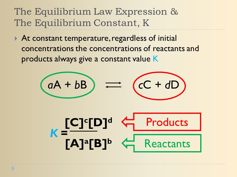 The Equilibrium Law Expression & The Equilibrium Constant, K