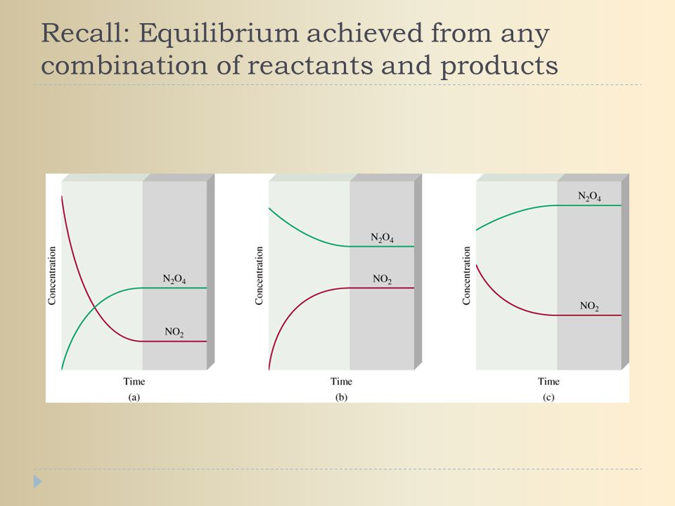 Recall: Equilibrium achieved from any combination of reactants and products