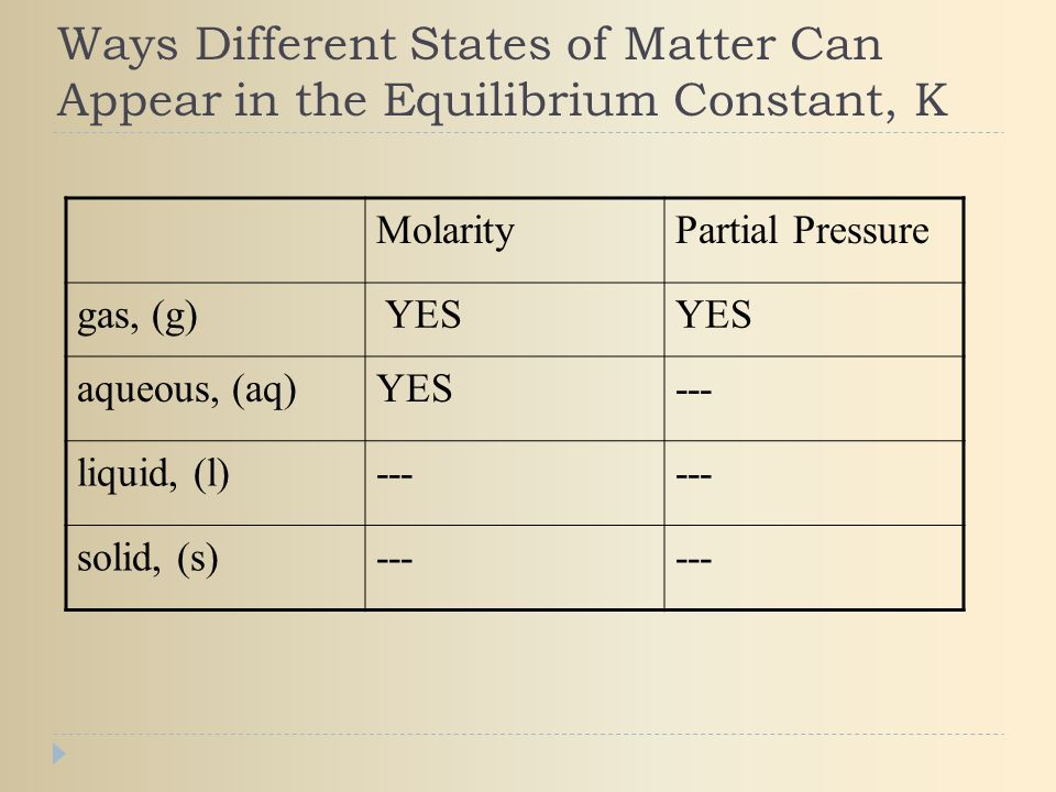 Ways Different States of Matter Can Appear in the Equilibrium Constant, K