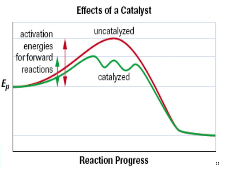 The reaction shown here proceeds by a three-step mechanism when a catalyst is present, but nonetheless proceeds much faster than by the one-step uncatalyzed mechanism.