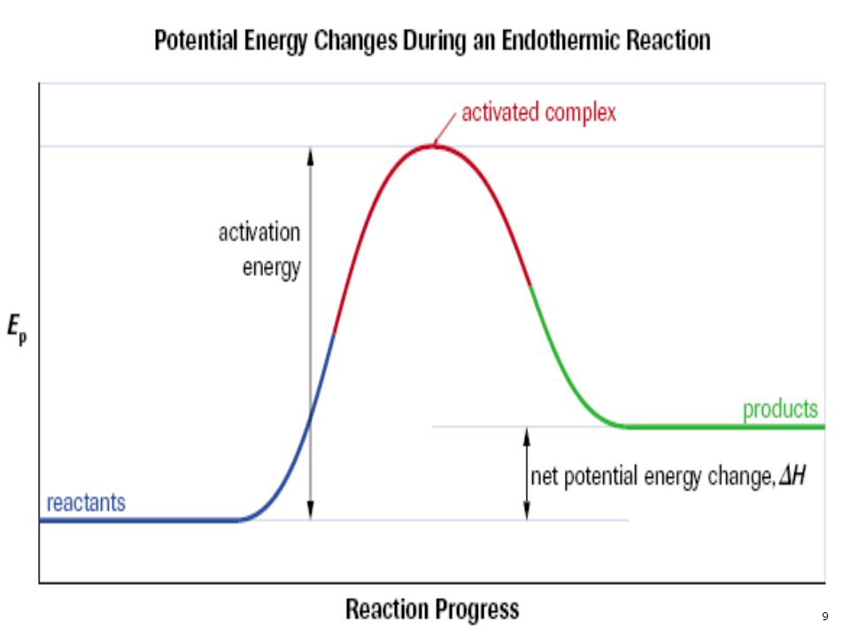 Over the progress of an effective collision between molecules in the gas phase, the potential energy increases to a maximum at the point of closest approach, then decreases to a final value higher than the initial energy (as the reaction is endothermic). The potential energy gain of the molecules comes from conversion of kinetic energy. The