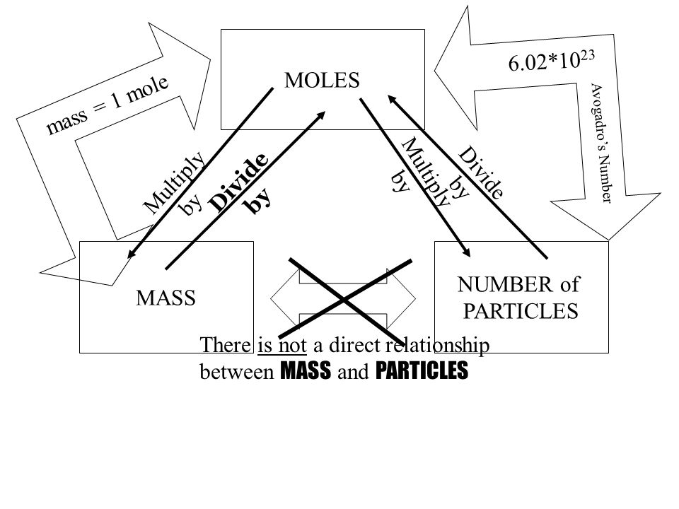 There is not a direct relationship between MASS and PARTICLES