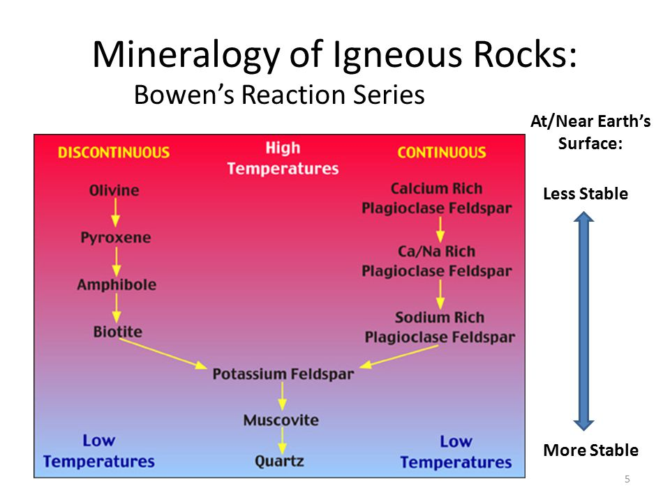 Mineralogy of Igneous Rocks: