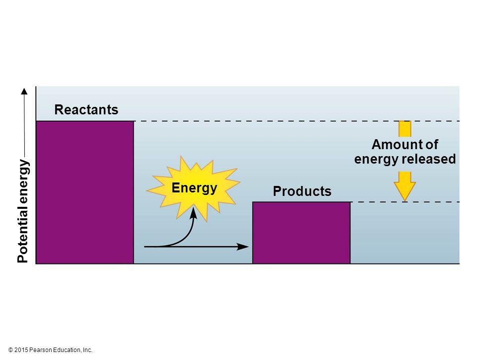 Amount of energy released