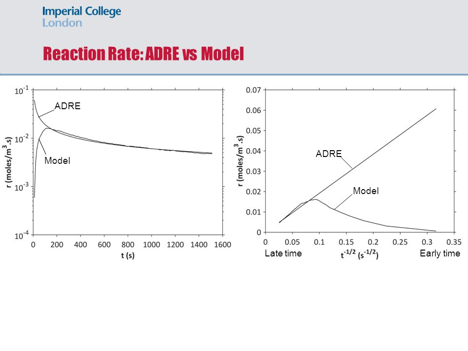 Reaction Rate: ADRE vs Model