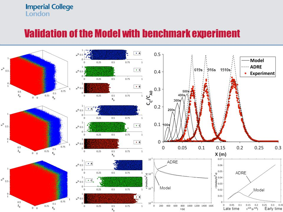 Validation of the Model with benchmark experiment