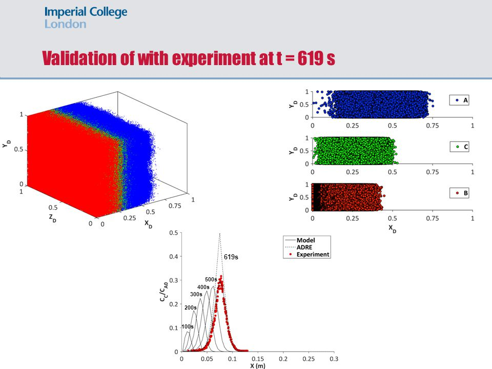 Validation of with experiment at t = 619 s
