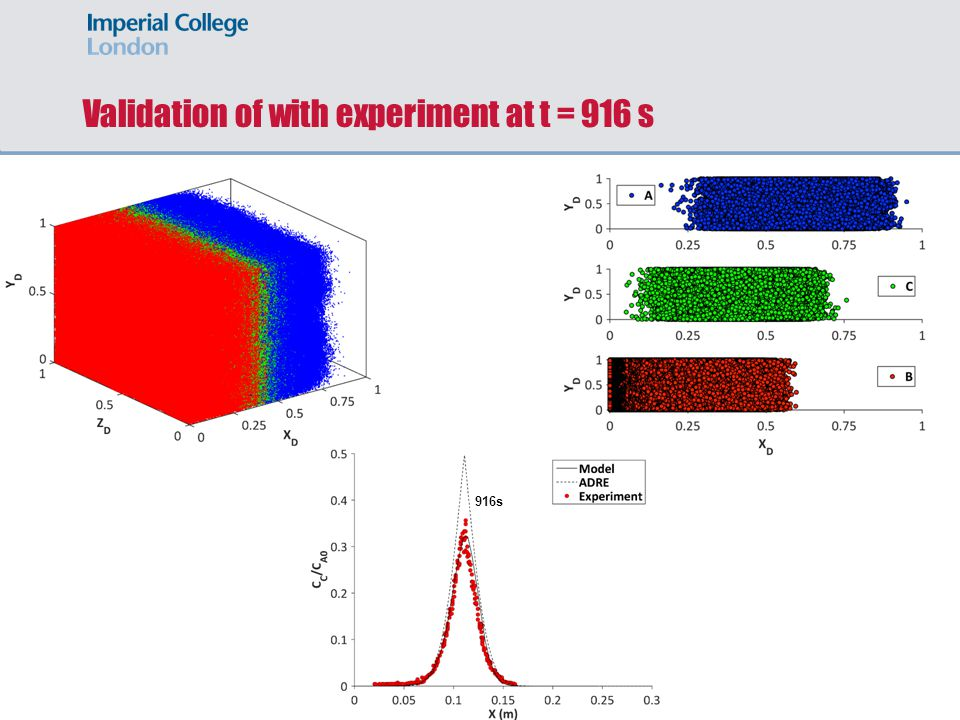 Validation of with experiment at t = 916 s
