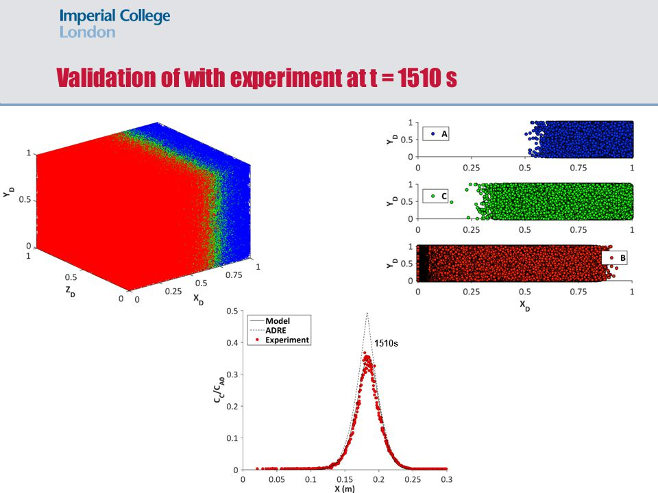 Validation of with experiment at t = 1510 s