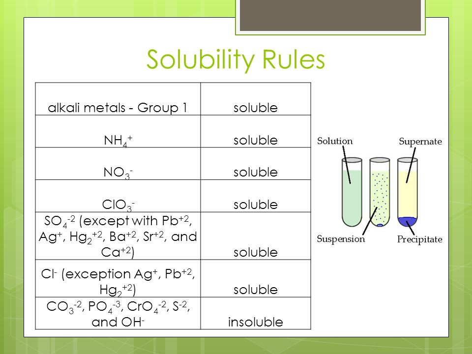 Solubility Rules alkali metals - Group 1 soluble NH4+ NO3- ClO3-
