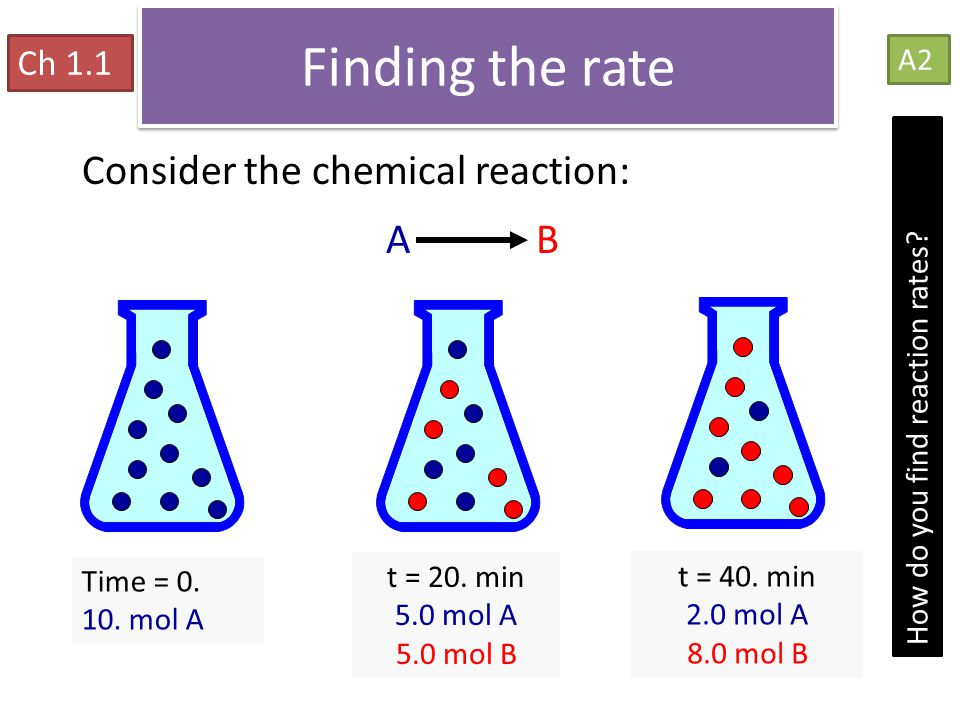 Finding the rate Reaction Rates Consider the chemical reaction: A B