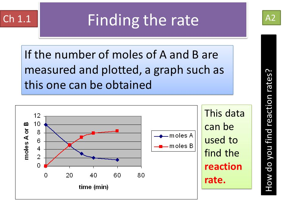 Finding the rate Ch 1.1. A2. If the number of moles of A and B are measured and plotted, a graph such as this one can be obtained.