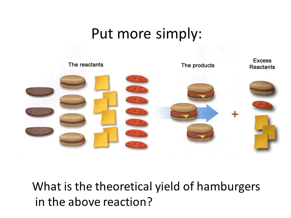 Put more simply: What is the theoretical yield of hamburgers