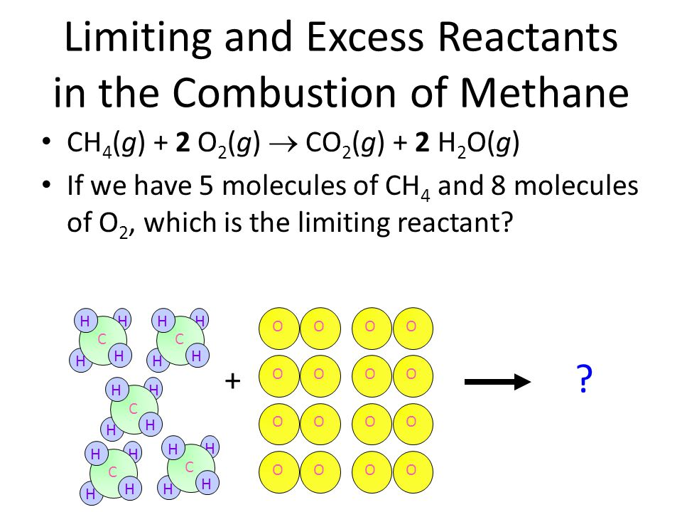 Limiting and Excess Reactants in the Combustion of Methane