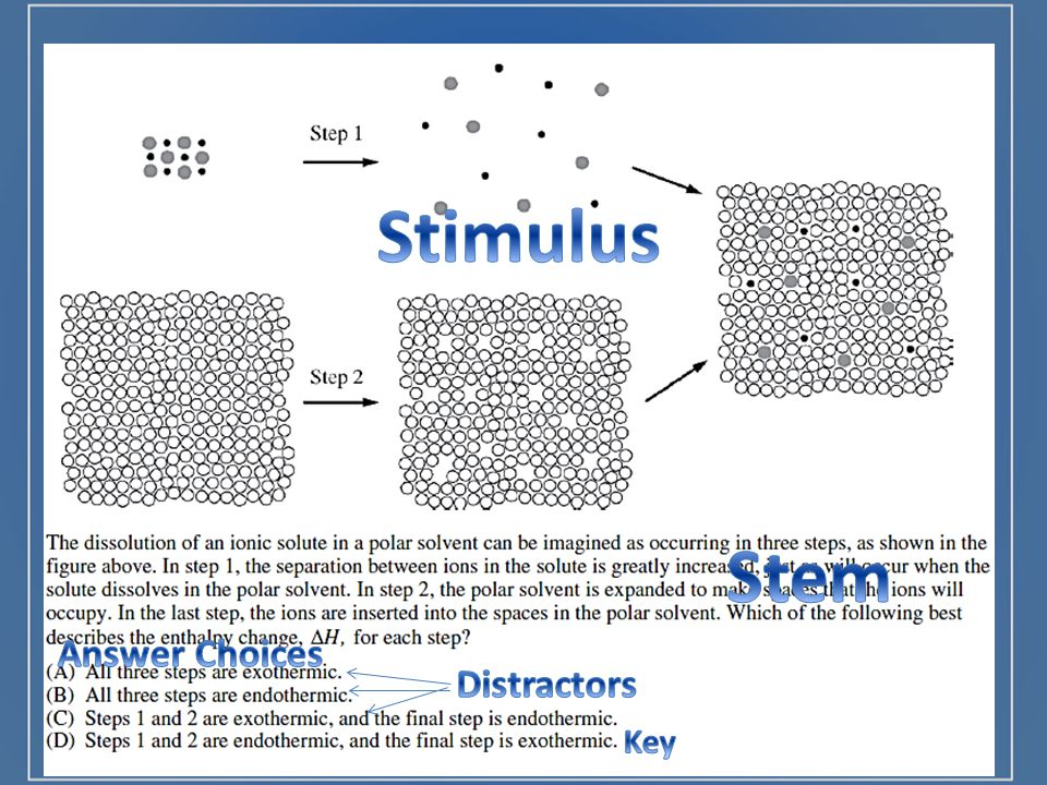 Stimulus Stem Answer Choices Distractors Key