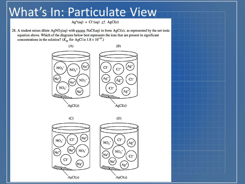 What's In: Particulate View