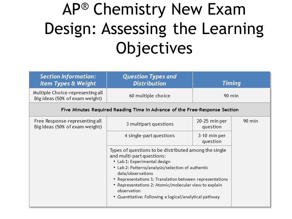 AP® Chemistry New Exam Design: Assessing the Learning Objectives