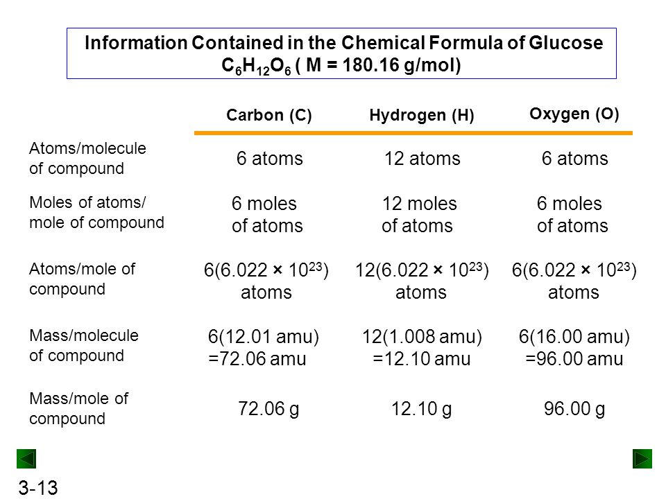 Information Contained in the Chemical Formula of Glucose C6H12O6 ( M = 180.16 g/mol)