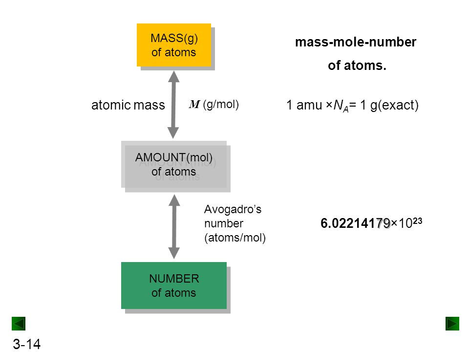 mass-mole-number of atoms.