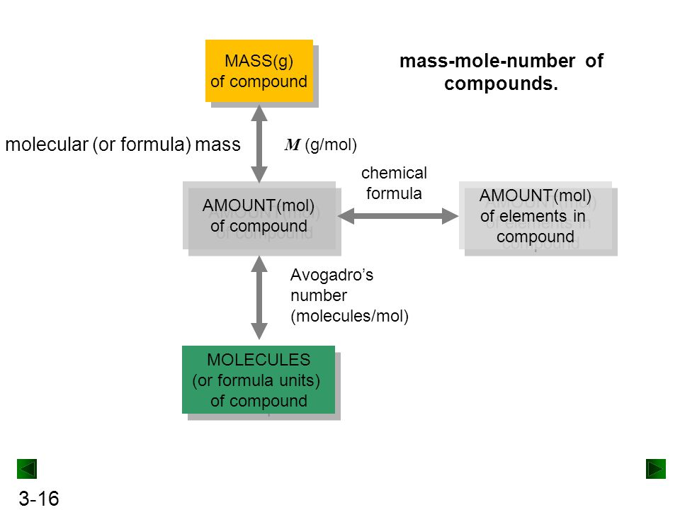 mass-mole-number of compounds.