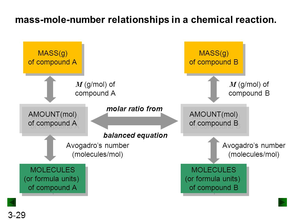 mass-mole-number relationships in a chemical reaction.