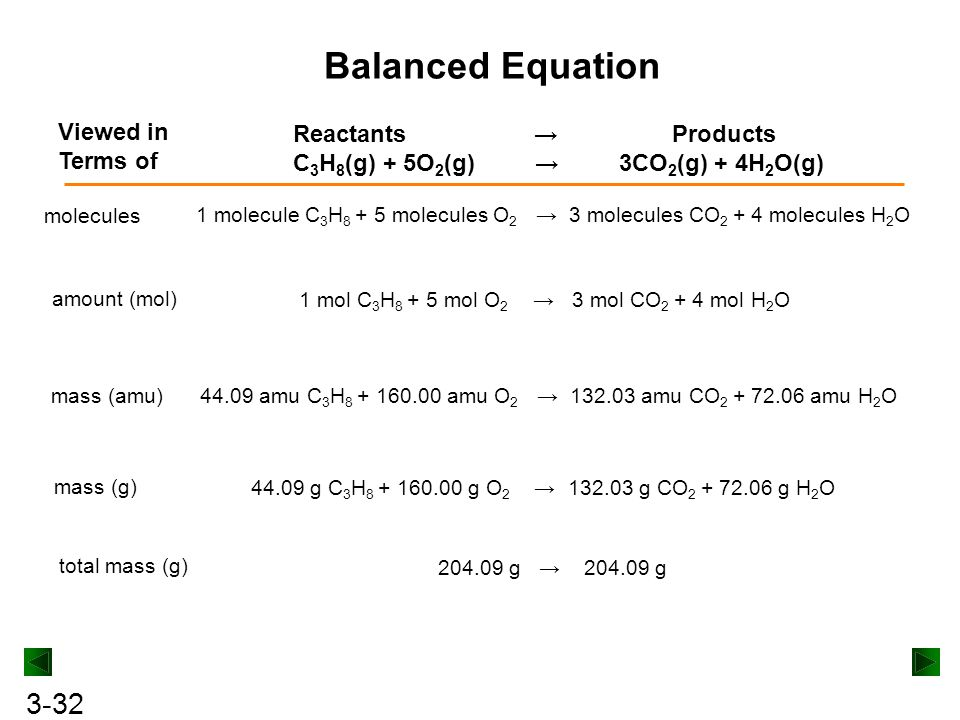 Balanced Equation Viewed in Terms of Reactants → Products