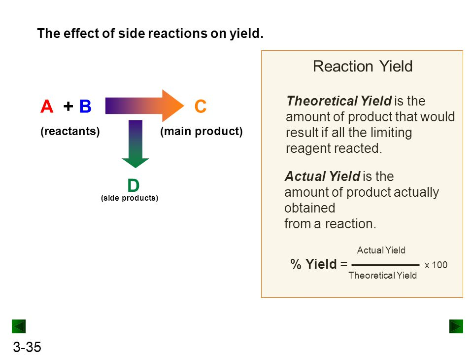 A + B C D Reaction Yield The effect of side reactions on yield.