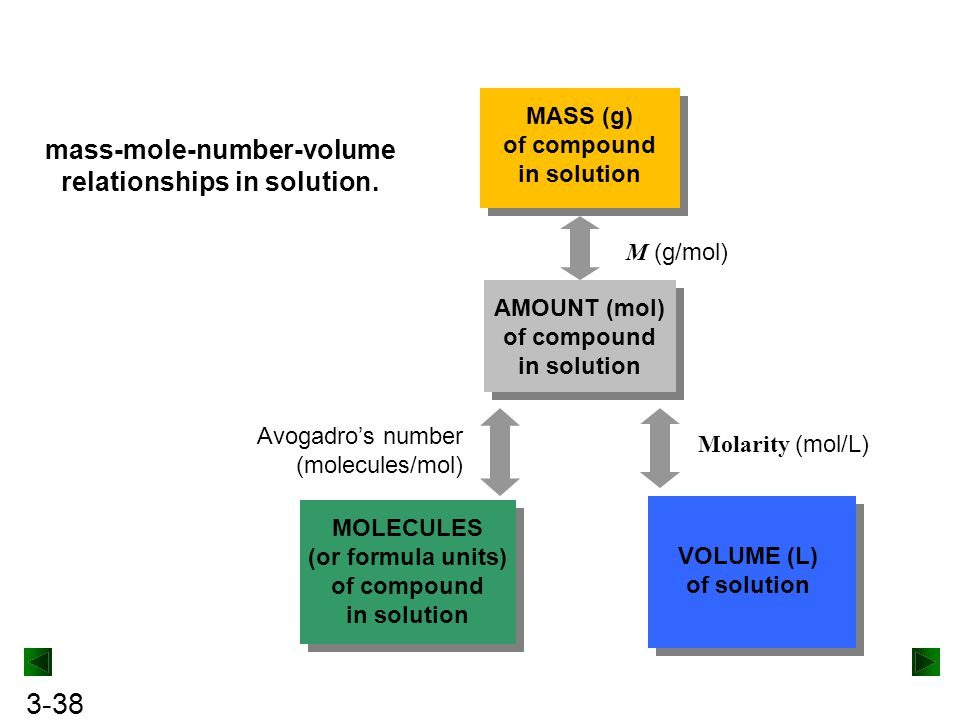 mass-mole-number-volume relationships in solution.
