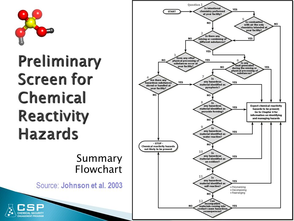 Preliminary Screen for Chemical Reactivity Hazards