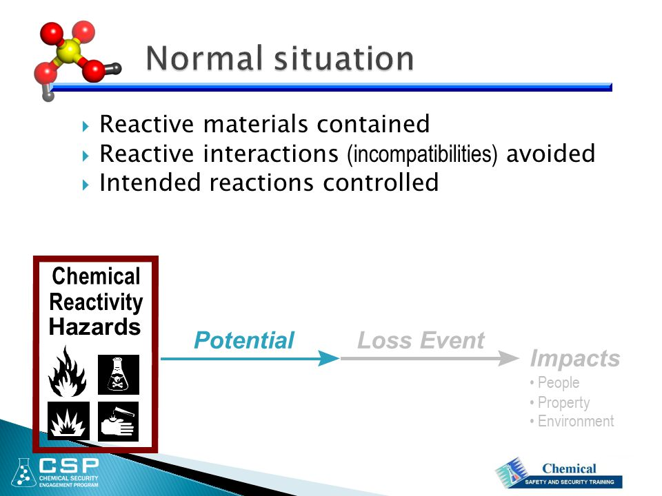 Normal situation Reactive materials contained