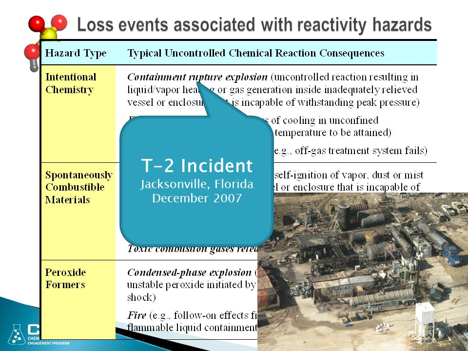 Loss events associated with reactivity hazards
