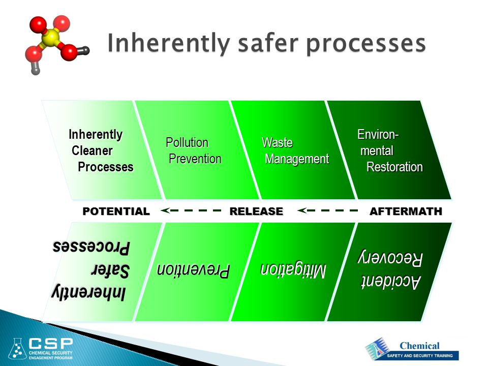 Inherently safer processes
