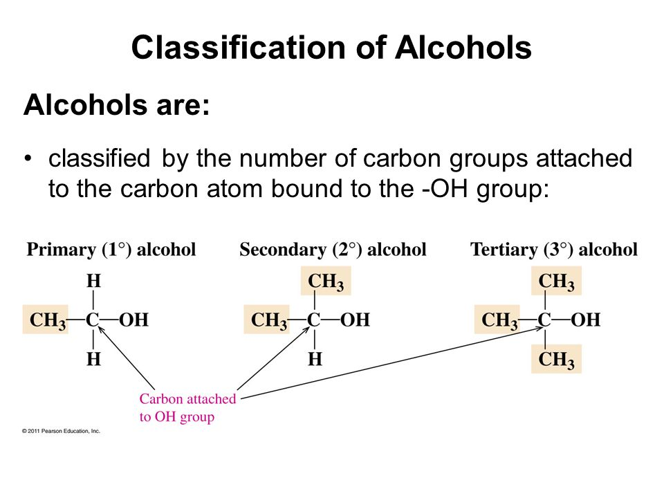 Classification of Alcohols