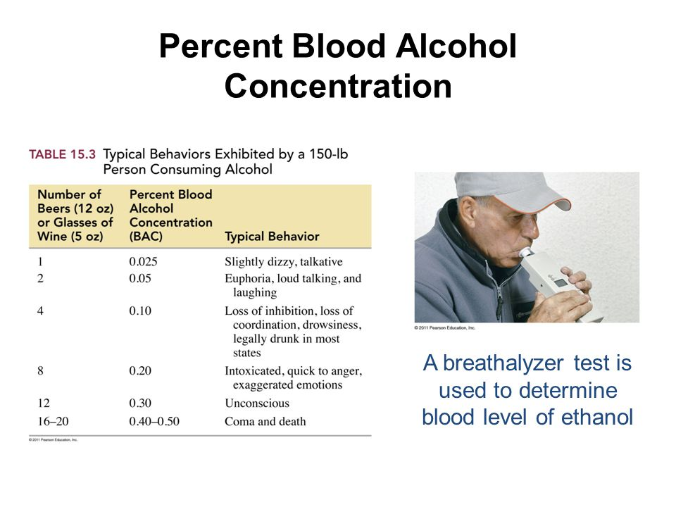 Percent Blood Alcohol Concentration