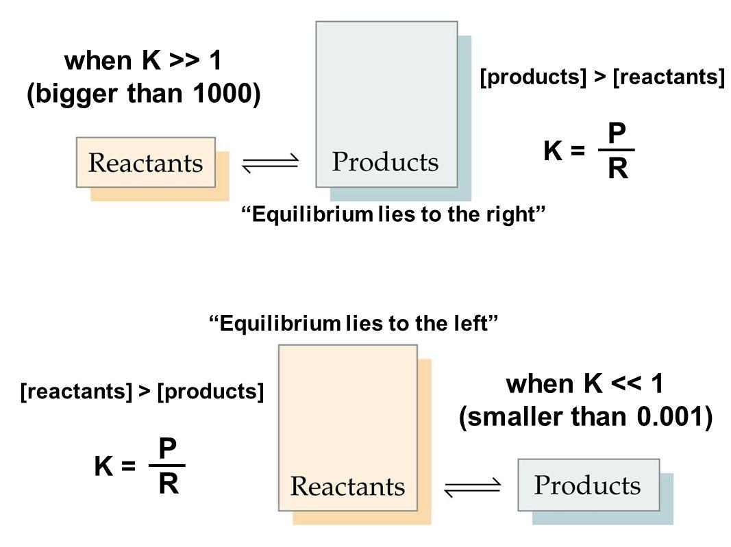P R P R when K >> 1 (bigger than 1000) K =