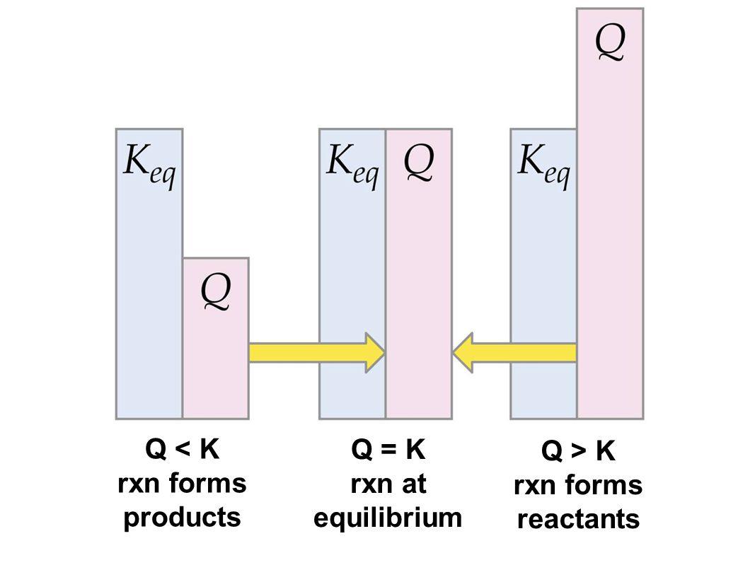 Q < K rxn forms products Q > K rxn forms reactants