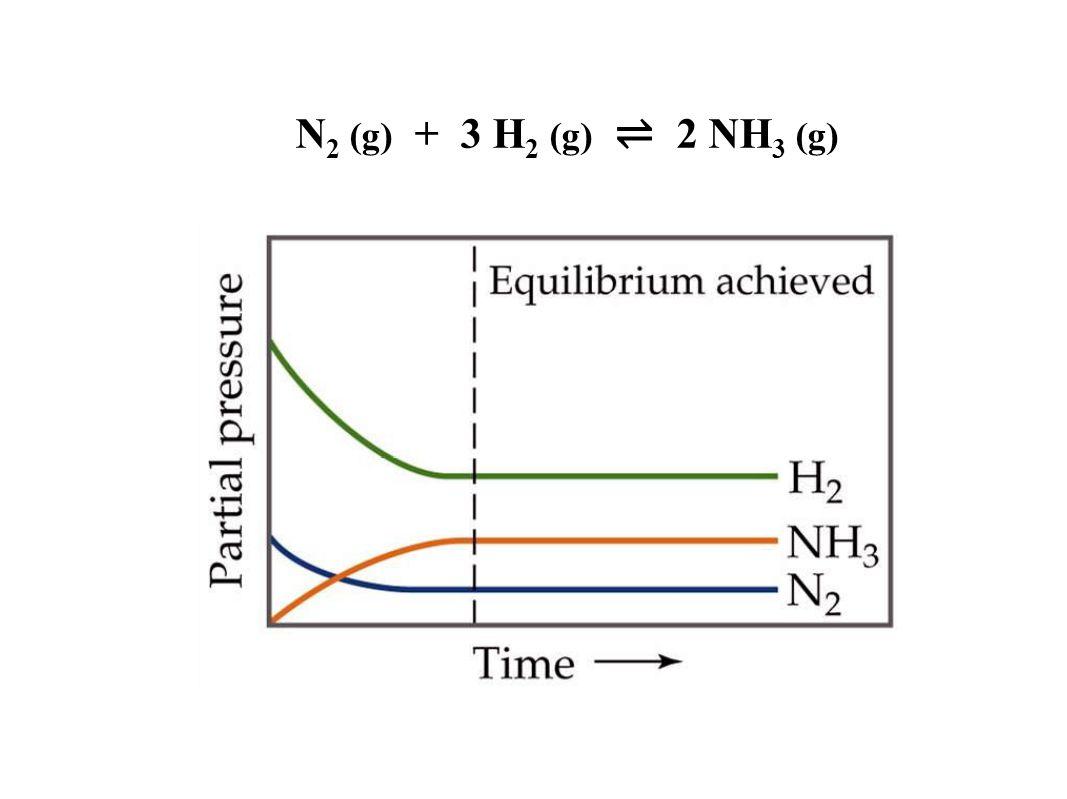 N2 (g) + 3 H2 (g) ⇌ 2 NH3 (g) Figure: 15-06