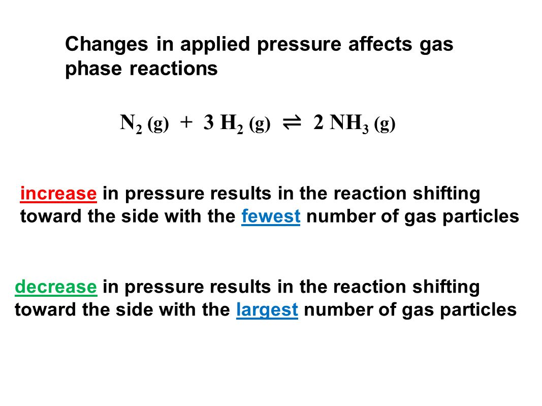 Changes in applied pressure affects gas phase reactions