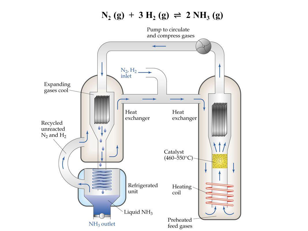N2 (g) + 3 H2 (g) ⇌ 2 NH3 (g) Figure: 15-13