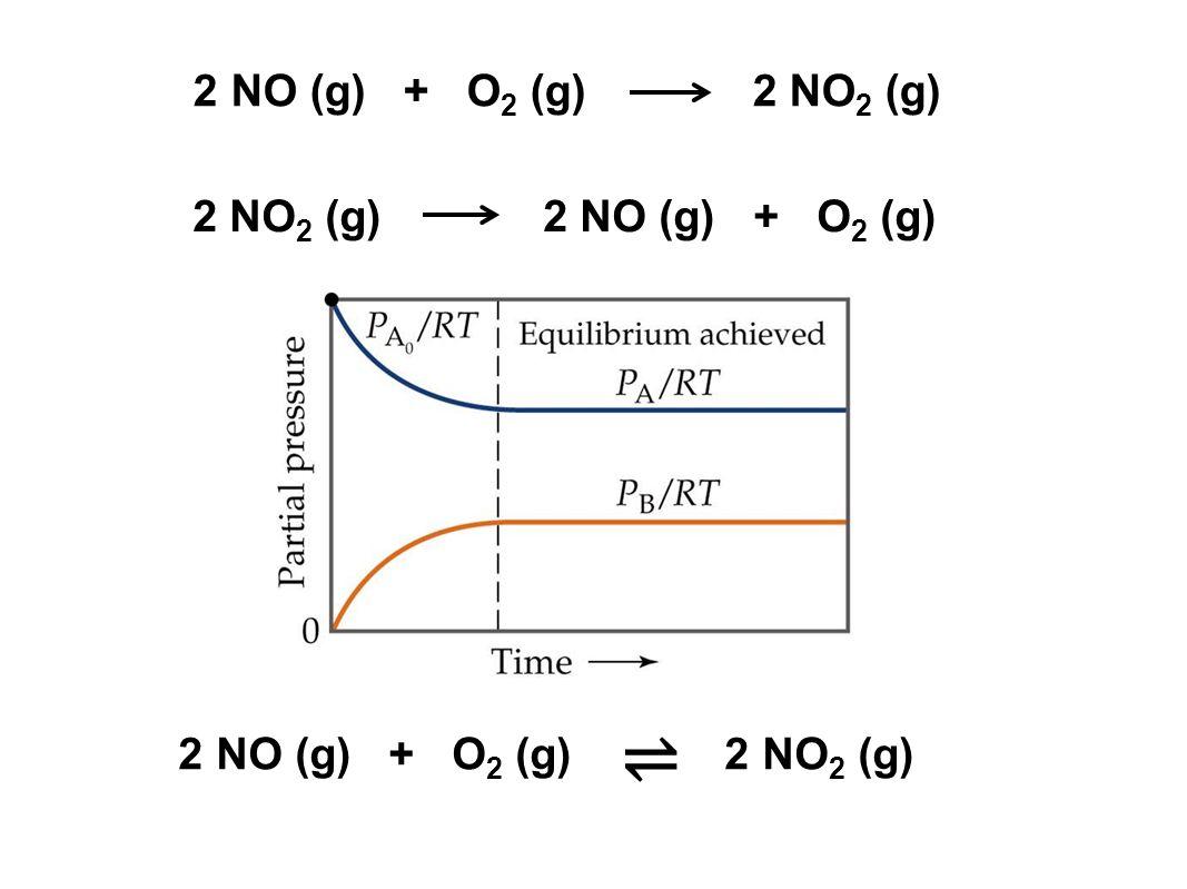 ⇌ 2 NO (g) + O2 (g) 2 NO2 (g) 2 NO2 (g) 2 NO (g) + O2 (g)